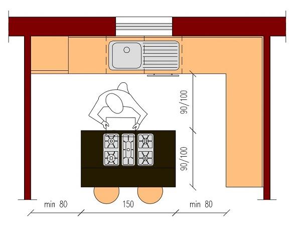 Cucina con isola o penisola dimensioni architettura a domicilio - Larghezza mobili cucina ...