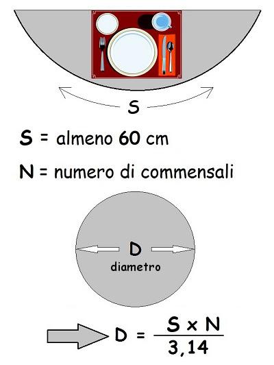 Diametro tavolo rotondo architettura a domicilio - Dimensioni tavolo tondo 4 persone ...