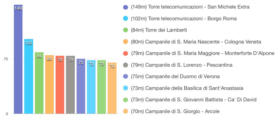 Top 10 degli edifici più alti di Verona e Provincia